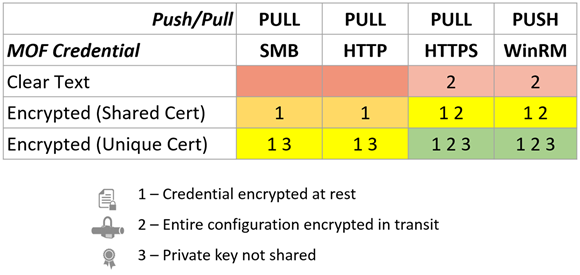 Mof Credential Security Chart